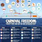 What's New On Carnival Freedom #CarnivalFreedom