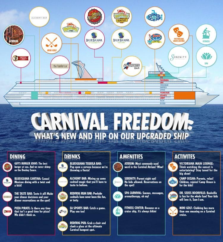Carnival Freedom Updgrades