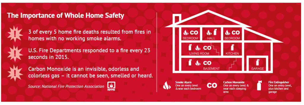first alert whole home safety